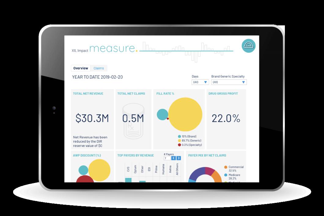 Measure Dashboard Screen for XIL Impact
